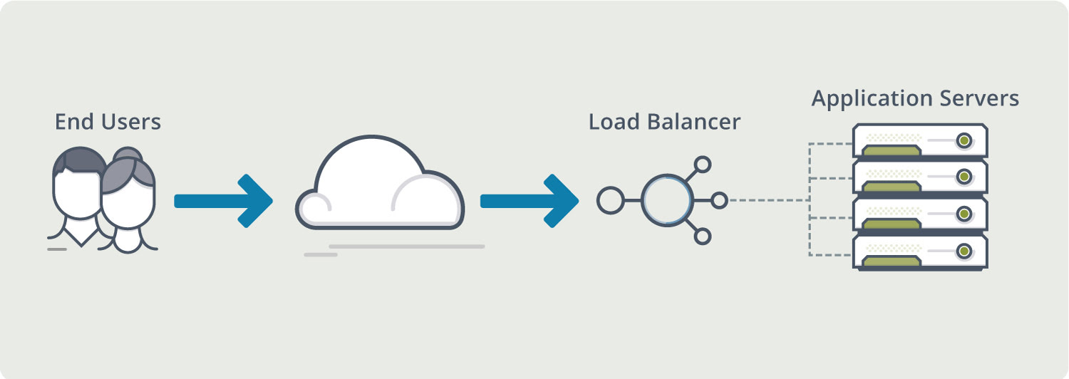 Why Is Server Load Balancing Important?