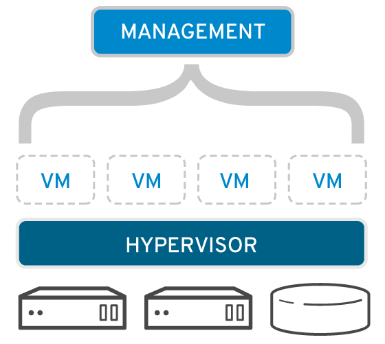 What is virtualization | Answers and Benefits